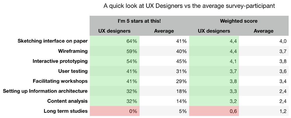 Table showing difference between UX designers and others